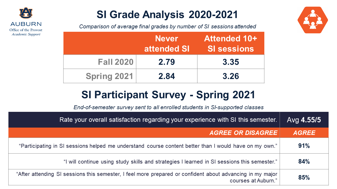 SI Grade Analysis table showing higher average GPA for students who visit SI than those who do not